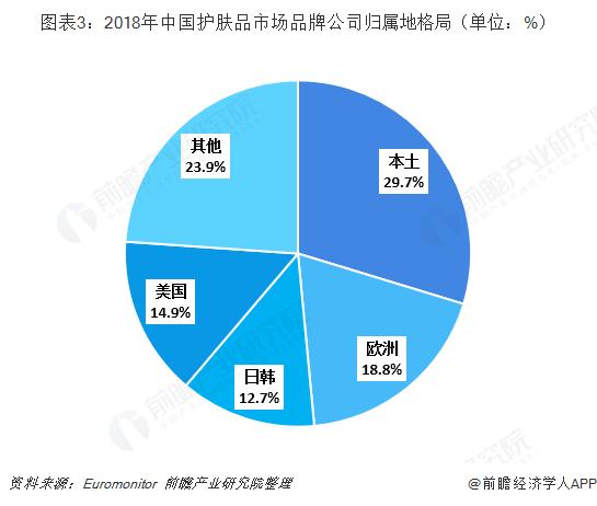 图表3:2018年中国护肤品市场品牌公司归属地格局(单位:%)