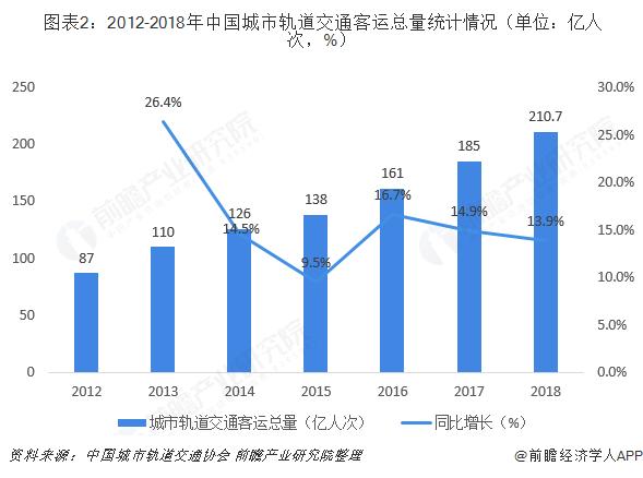 图表2:2012-2018年中国城市轨道交通客运总量统计情况(单位:亿人次,%)