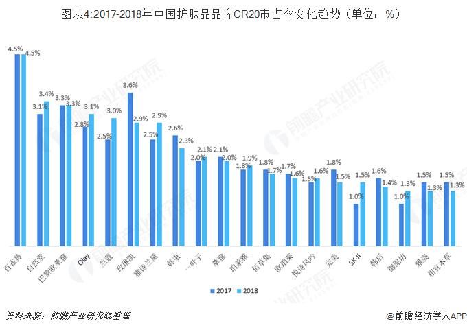 图表4:2017-2018年中国护肤品品牌CR20市占率变化趋势(单位:%)