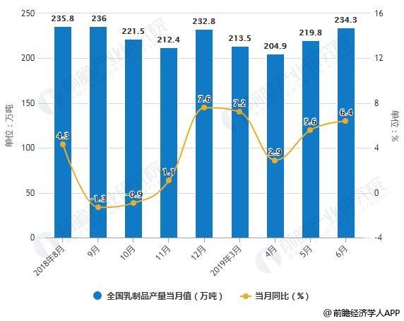 2018-2019年6月全国乳制品产量统计及增长情况