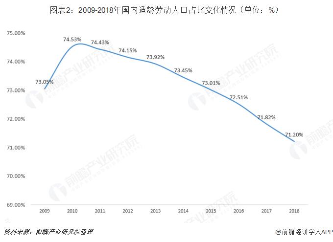 图表2:2009-2018年国内适龄劳动人口占比变化情况(单位:%)