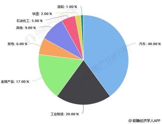 中国特钢主要应用领域及需求结构占比统计情况
