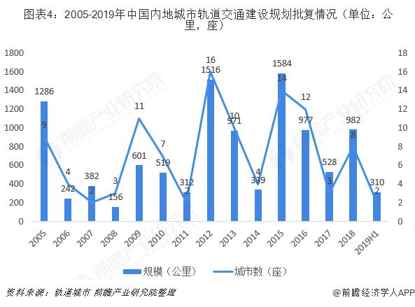 图表4:2005-2019年中国内地城市轨道交通建设规划批复情况(单位:公里,座)