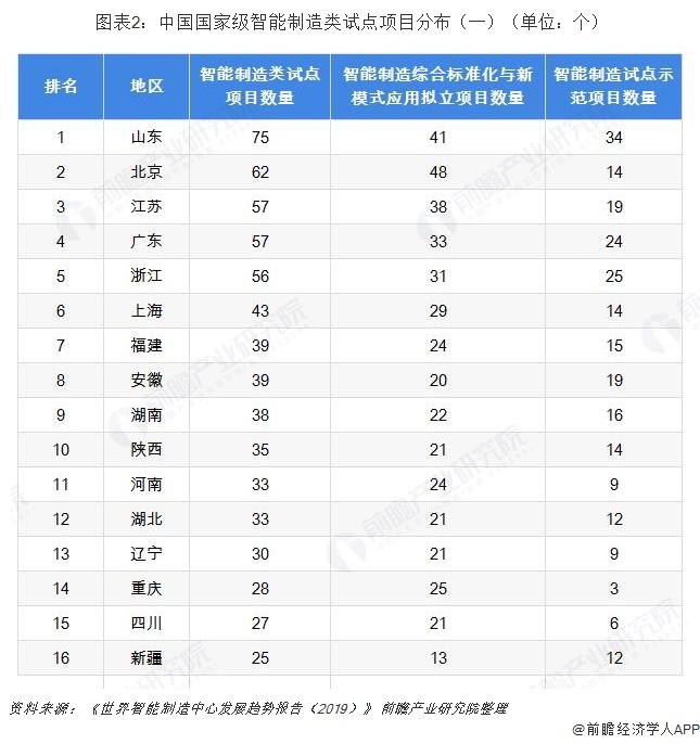 图表2:中国国家级智能制造类试点项目分布(一)(单位:个)