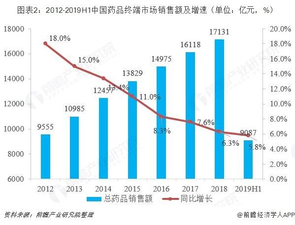 图表2:2012-2019H1中国药品终端市场销售额及增速(单位:亿元,%)