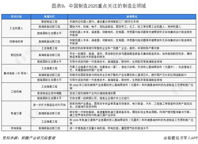 图表9:中国制造2025重点关注的制造业领域