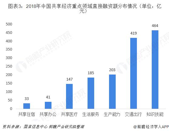 图表3:2018年中国共享经济重点领域直接融资额分布情况(单位:亿元)