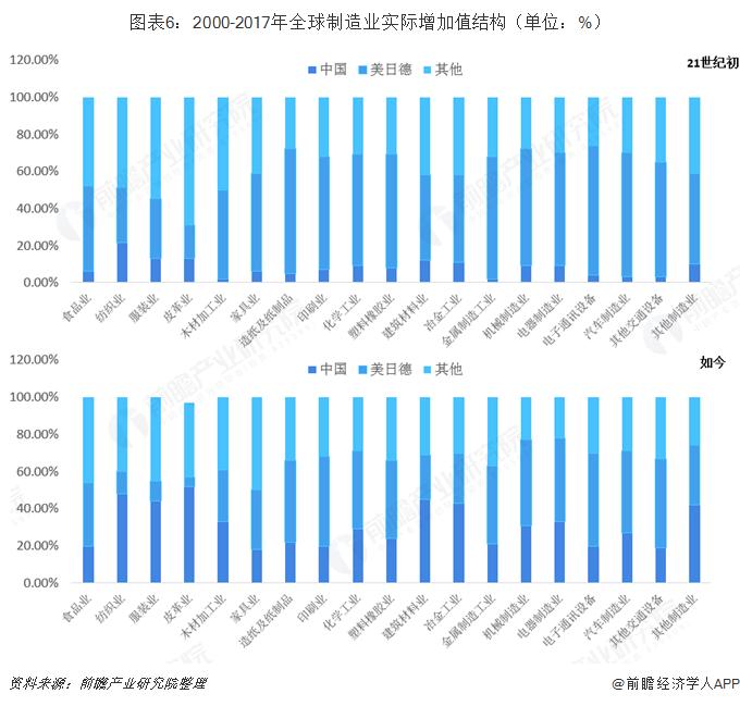 图表6:2000-2017年全球制造业实际增加值结构(单位:%)