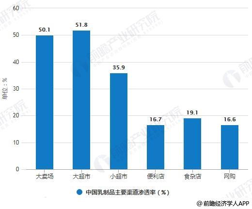 2019年Q2中国乳制品主要渠道渗透率统计情况