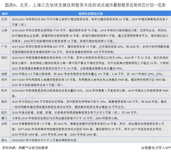 图表6:北京、上海以及加快发展住房租赁市场的试点城市最新租赁住房供应计划一览表