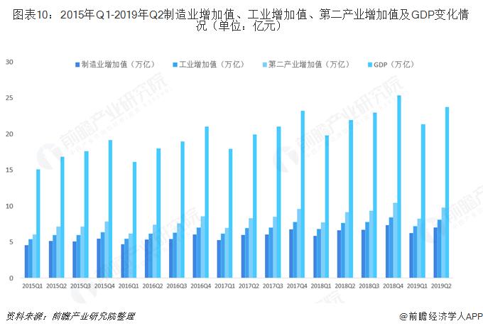 图表10:2015年Q1-2019年Q2制造业增加值、工业增加值、第二产业增加值及GDP变化情况(单位:亿元)