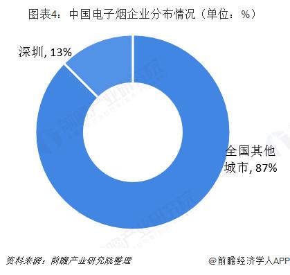 图表4:中国电子烟企业分布情况(单位:%)