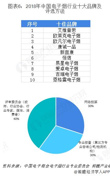图表6:2018年中国电子烟行业十大品牌及评选方法