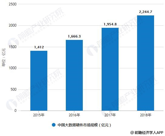 2015-2018年中国大数据硬件市场规模统计情况