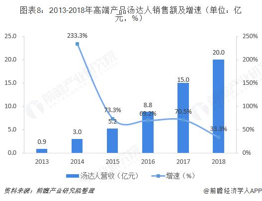 图表8:2013-2018年高端产品汤达人销售额及增速(单位:亿元,%)