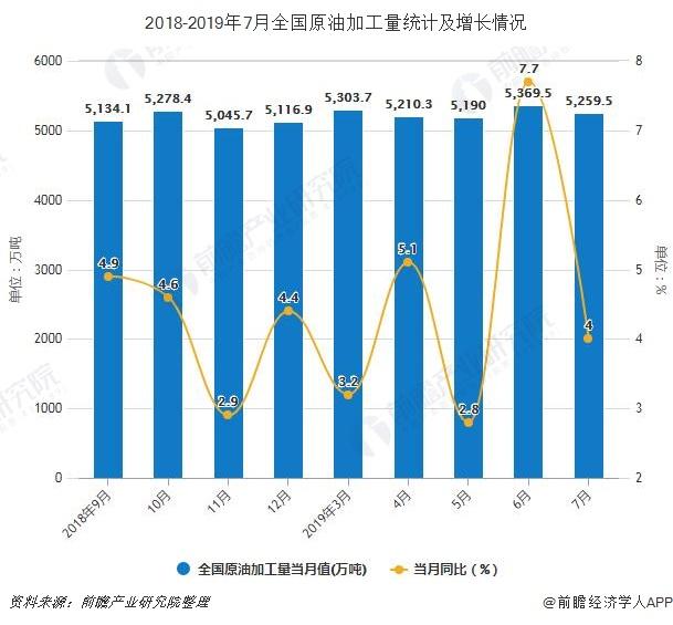 2018-2019年7月全国原油加工量统计及增长情况