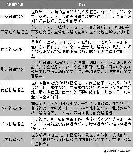 中国部分主要铁路枢纽分析情况
