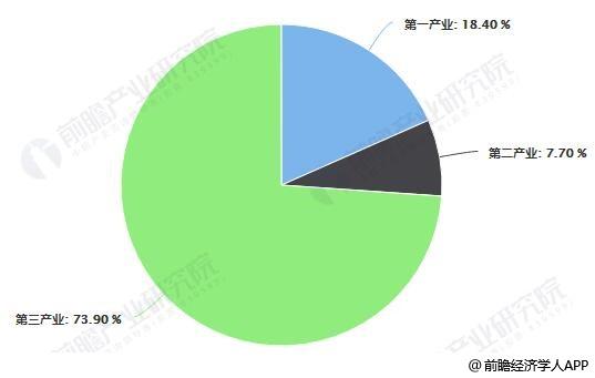 2018年中国小龙虾产业结构占比统计情况