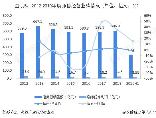 图表5:2012-2019年康师傅经营业绩情况(单位:亿元,%)