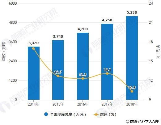 2014-2018年全国冷库总量统计及增长情况