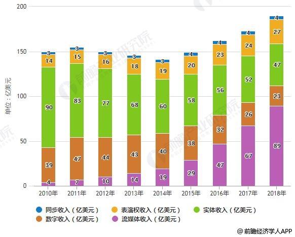 2010-2018年全球录制音乐市场收入统计情况