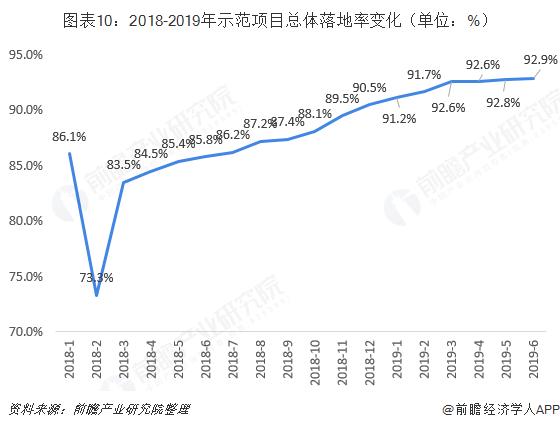 图表10:2018-2019年示范项目总体落地率变化(单位:%)