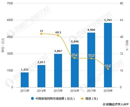 2013-2018年中国家电网购(含移动终端)市场规模统计及增长情况