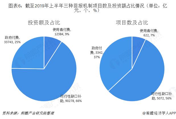 图表6:截至2019年上半年三种回报机制项目数及投资额占比情况(单位:亿元,个,%)