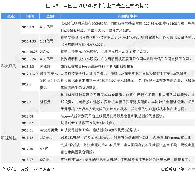 图表5:中国生物识别技术行业领先企业融资情况