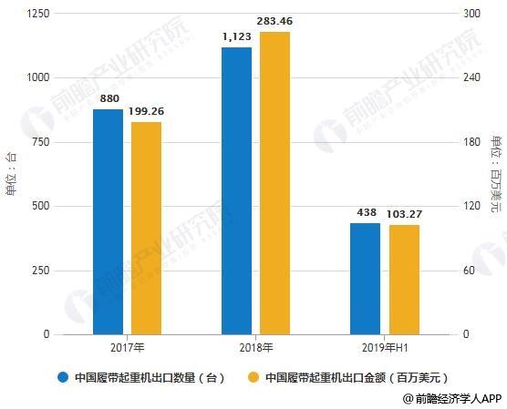 2017-2019年H1中国履带起重机出口数量、金额统计情况