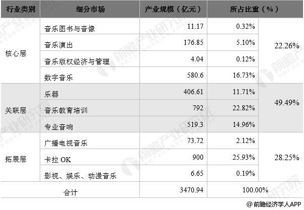 2017中国音乐产业细分市场结构统计情况