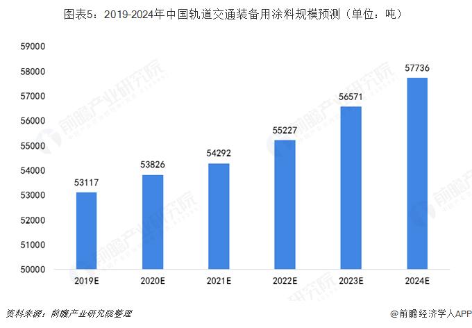 图表5:2019-2024年中国轨道交通装备用涂料规模预测(单位:吨)
