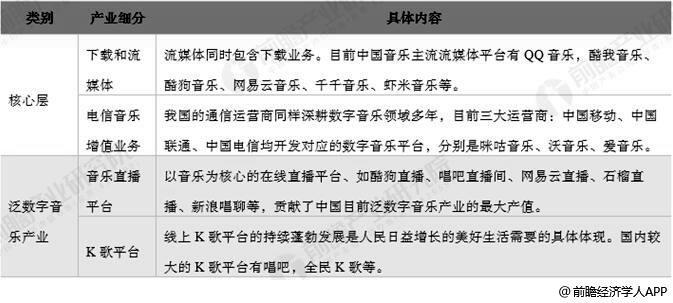2018年中国数字音乐产业类别细分情况