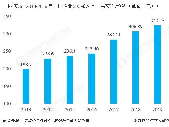 图表3:2013-2019年中国企业500强入围门槛变化趋势(单位:亿元)