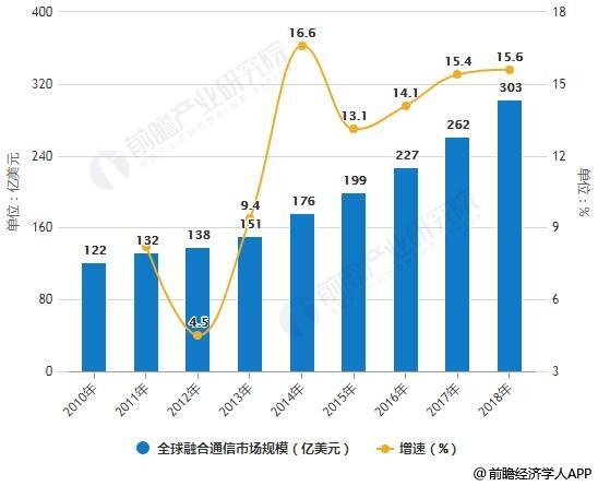 2010-2018年全球融合通信市场规模统计及增长情况