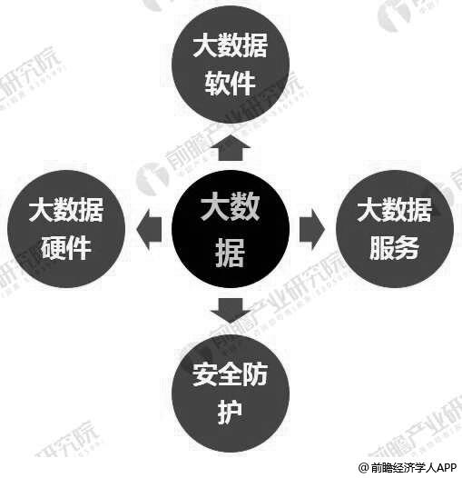 中国大数据产业市场领域分布情况