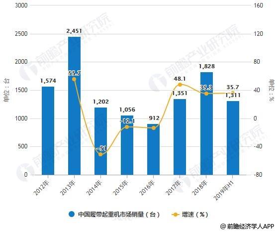 2012-2019年H1中国履带起重机市场销量统计及增长情况