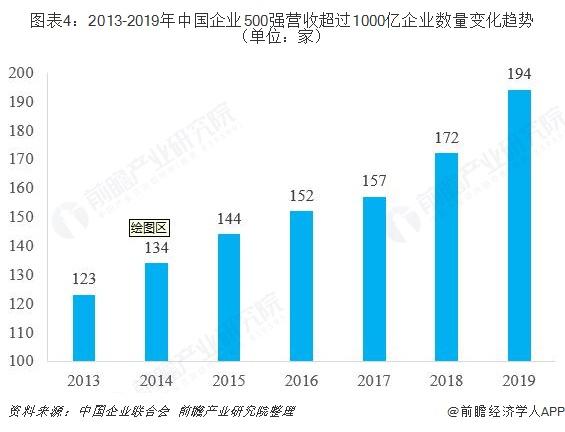 图表4:2013-2019年中国企业500强营收超过1000亿企业数量变化趋势(单位:家)