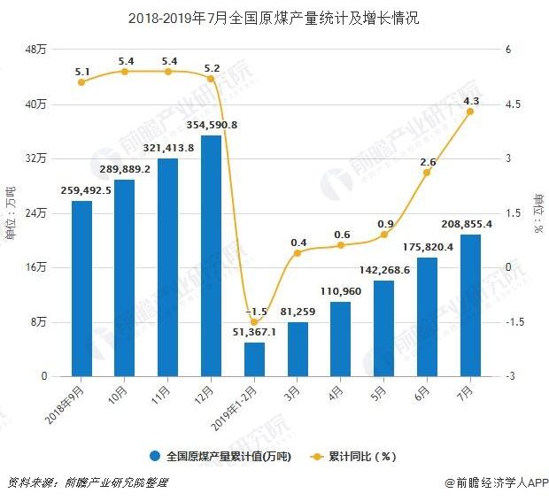 2018-2019年7月全国原煤产量统计及增长情况