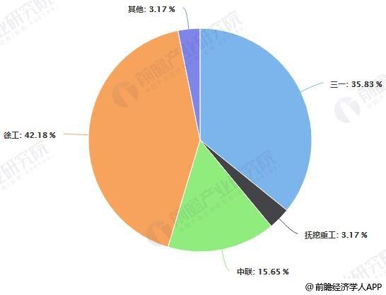 2018年中国履带起重机销售结构占比(按企业)统计情况