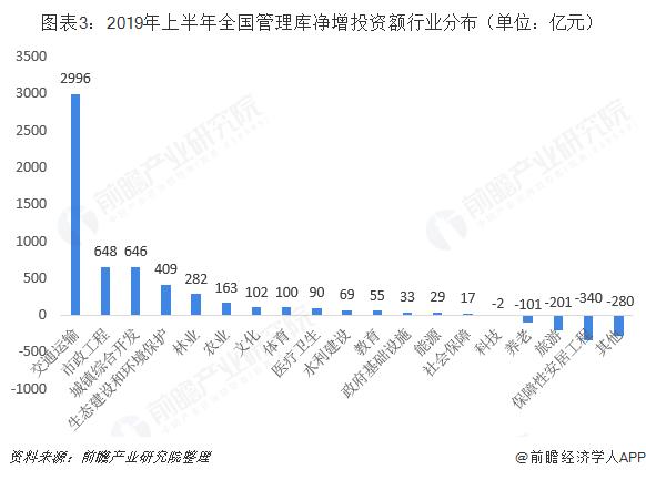 图表3:2019年上半年全国管理库净增投资额行业分布(单位:亿元)
