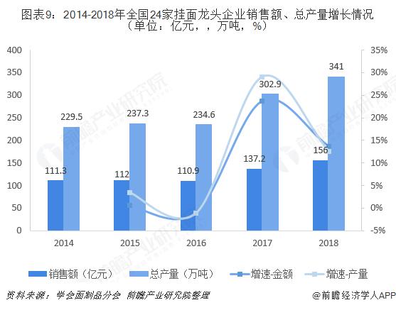 图表9:2014-2018年全国24家挂面龙头企业销售额、总产量增长情况(单位:亿元,,万吨,%)