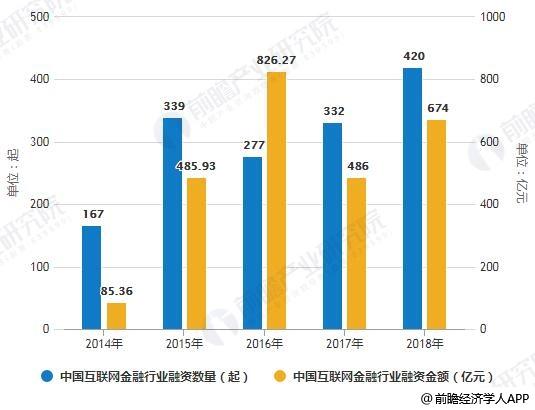 2014-2018年中国互联网及金融行业融资数量及金额统计情况