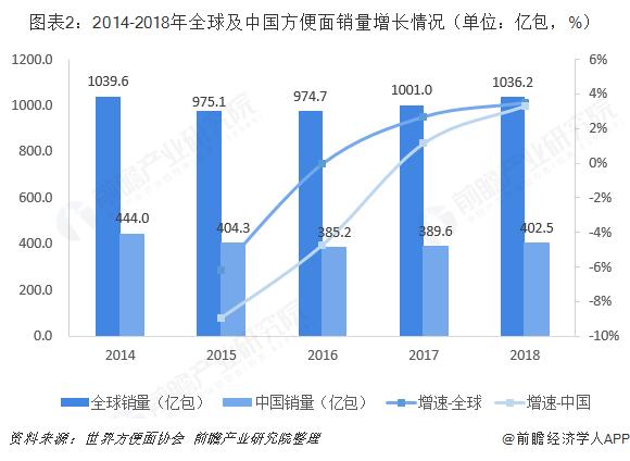 图表2:2014-2018年全球及中国方便面销量增长情况(单位:亿包,%)