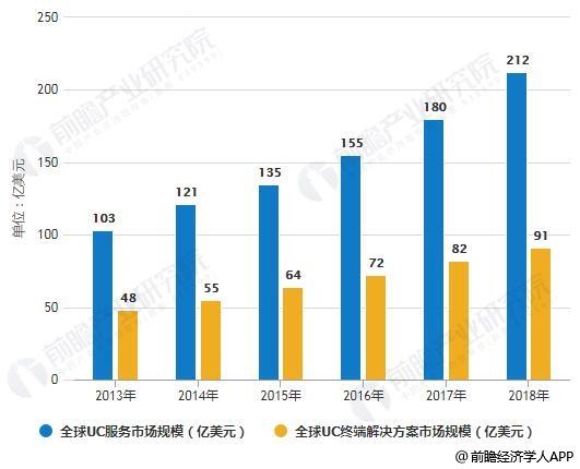 2013-2018年全球UC服务、UC终端解决方案市场规模统计情况
