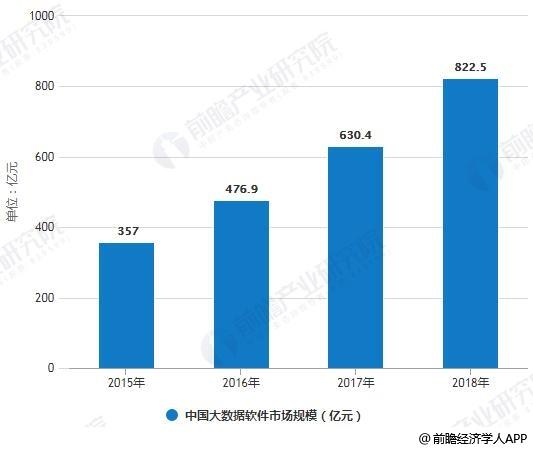 2015-2018年中国大数据软件市场规模统计情况