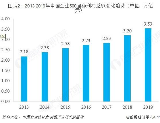 图表2:2013-2019年中国企业500强净利润总额变化趋势(单位:万亿元)