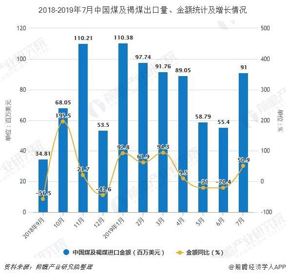2018-2019年7月中国煤及褐煤出口量、金额统计及增长情况