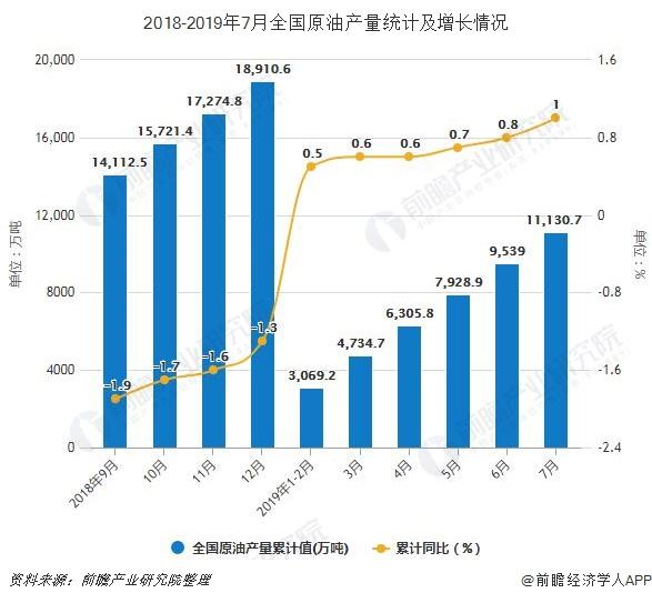 2018-2019年7月全国原油产量统计及增长情况
