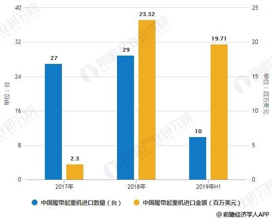 2017-2019年H1中国履带起重机进口数量、金额统计情况